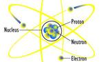 Atom diagram  landscape