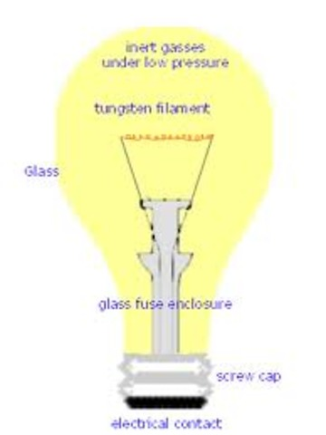 The Invention Of The Lightbulb Timeline Timetoast Timelines