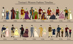 Western fashion timeline by terrizae d3ee2us tiny landscape