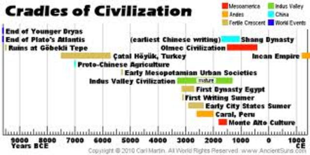 Ancient Civilizations timeline | Timetoast timelines