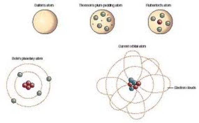 List of the Atomic Theories