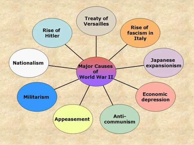 causes of wwi The 1919 treaty of paris ended world war i, but imposed heavy penalties on  germany  was the treaty of versailles a direct cause of world war ii why or.