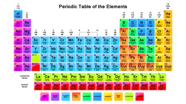 Periodic table of elements history timeline urtaz Choice Image
