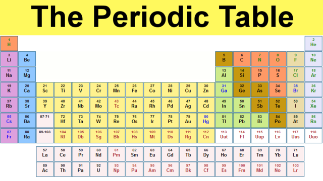 56 History Of The Periodic Table In A Timeline The Of A Table